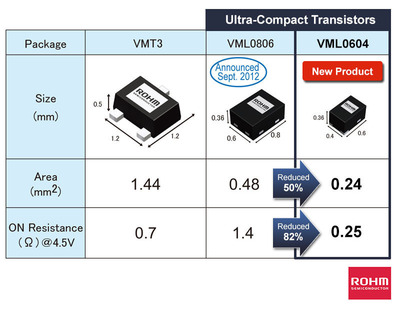 ROHM Semiconductor's ultra-compact transistors offered in the VML0604 package (0.6mm x 0.4mm, t = 0.36mm) reduces board space by 50%.