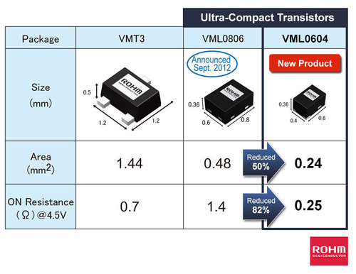 ROHM Semiconductor's ultra-compact transistors offered in the VML0604 package (0.6mm x 0.4mm, t = 0.36mm) ...