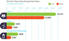 Total U.S.-China Clean Energy Trade Flows, 2011.  (PRNewsFoto/The Pew Charitable Trusts)