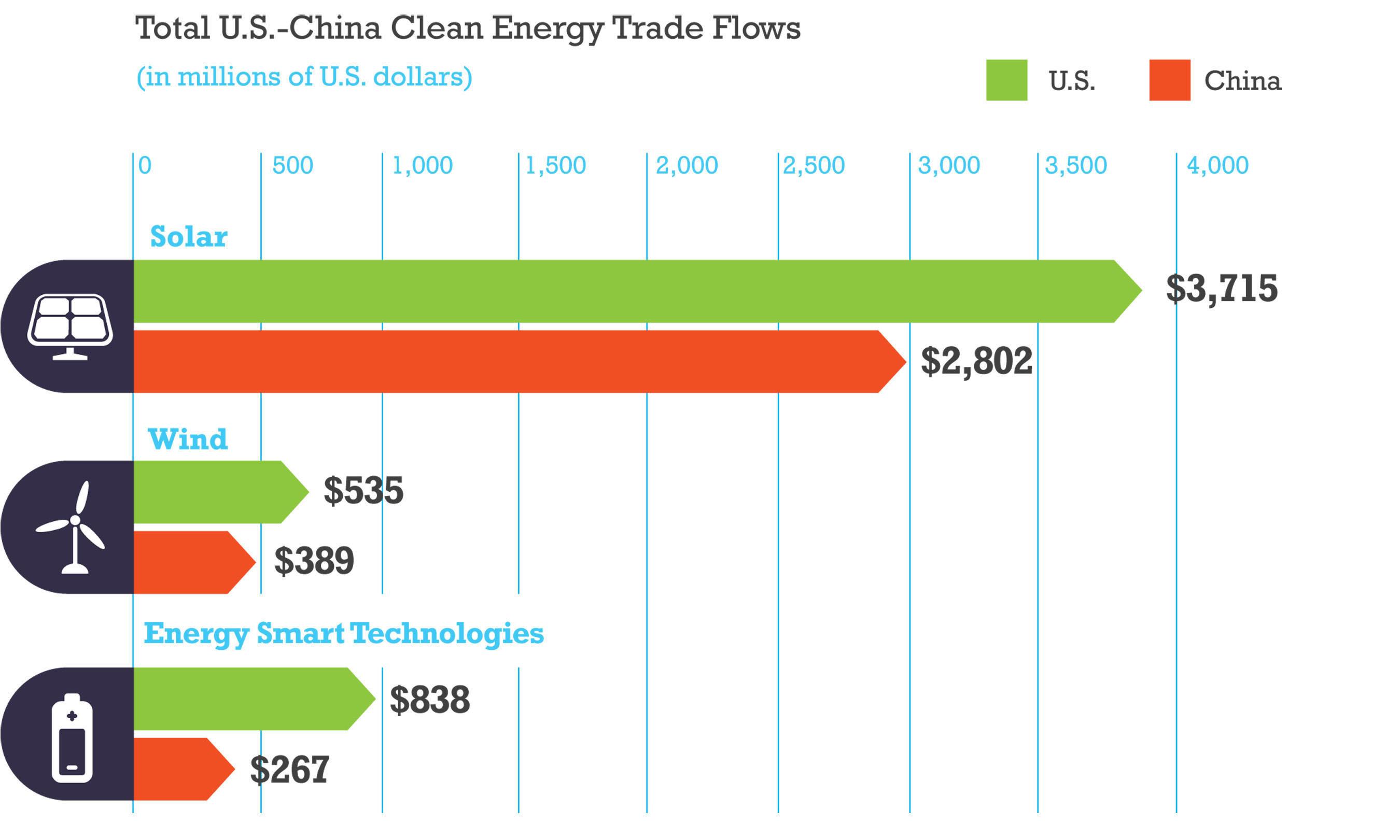 Advantage America:  Pew Report Finds That U.S. Companies Held $1.6 Billion Trade Surplus in Clean