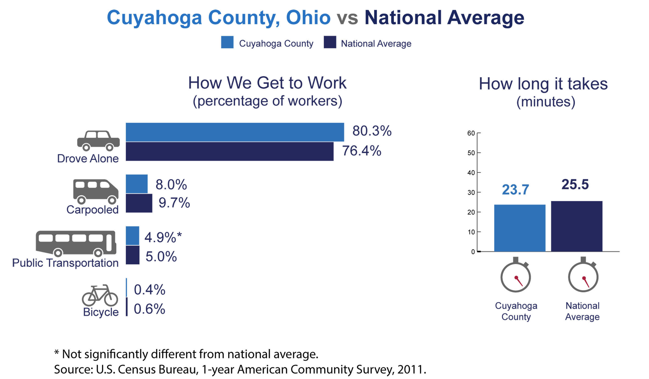 Cuyahoga County, Ohio, has among the highest number of commuters coming from another county in the nation, the U.S. Census Bureau reported today in new estimates released from the American Community Survey. The Census Bureau also released estimates showing the county's average one-way commute time and how residents travel to work.  (PRNewsFoto/U.S. Census Bureau)