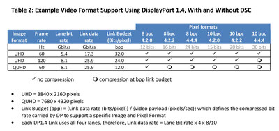 Table 2: Example Video Format Support Using DisplayPort 1.4, With and Without DSC