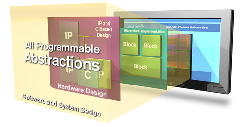 The All Programmable Abstractions initiative improves productivity of hardware designers and empowers systems ...