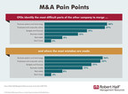MOST COMMON M&A Pain Points; CFOs Report Companies' Top Struggles Are Merging Business Systems, Employees