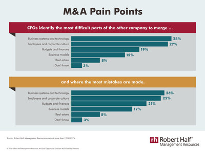 M&A Pain Points