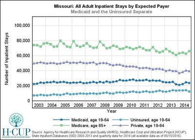 Missouri - A non-expansion state