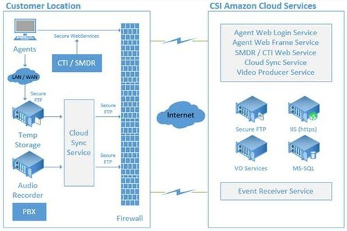 This diagram shows how Virtual Observer is installed into the enterprise to achieve a blended environment where event media (audio and video) are captured, along with enterprise metadata, and securely transmitted to the cloud using standardized secure communications. (PRNewsFoto/ICMI)