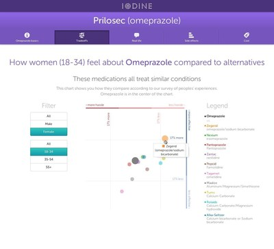 Screenshot of Iodine.com, featuring an interactive visualization of over-the-counter acid indigestion medications. Iodine surveyed over 100,000 Americans about their experience with hundreds of popular medications, and invites online users to engage with its data visualization tools and get answers to the questions they have about their drugs.