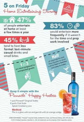 "Pinnacle(R) Vodka's ""5 on Friday"" Home Entertaining Survey (PRNewsFoto/Pinnacle Vodka)"