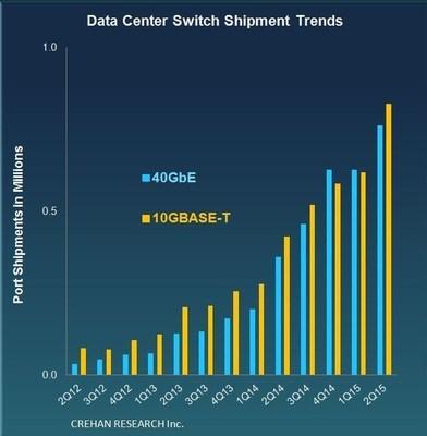 CREHAN Data Center Switching 2Q15