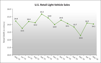 U.S. Retail SAAR--May 2015 to May 2016 (in millions of units) Source: Power Information Network (PIN) from J.D. Power