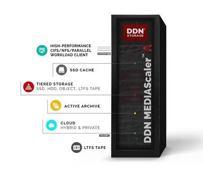 DDN MEDIAScaler(TM) 2.0, the World's Highest-Performance Media Workflow Storage Platform