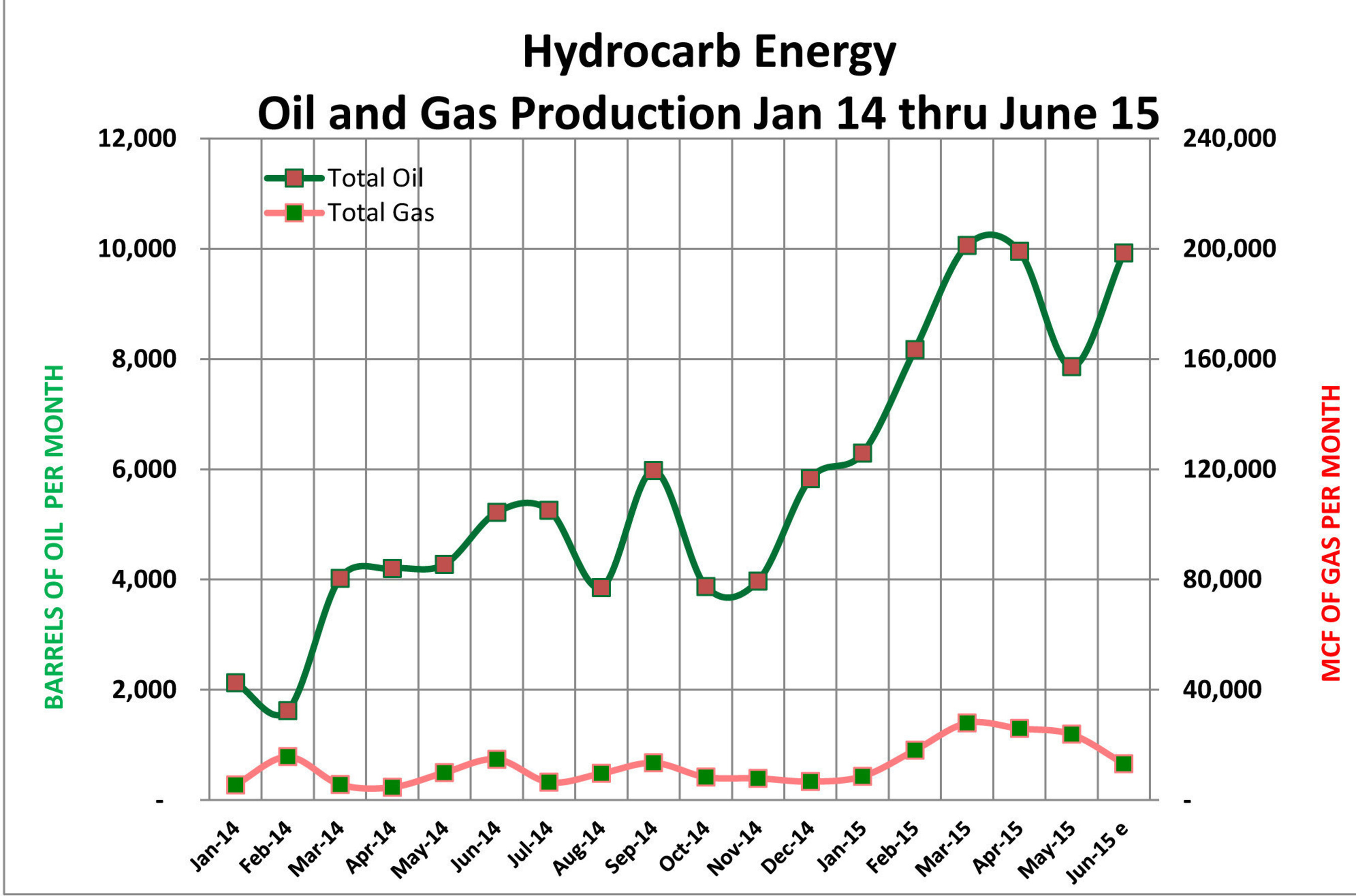 hydrocarb_energy_chart
