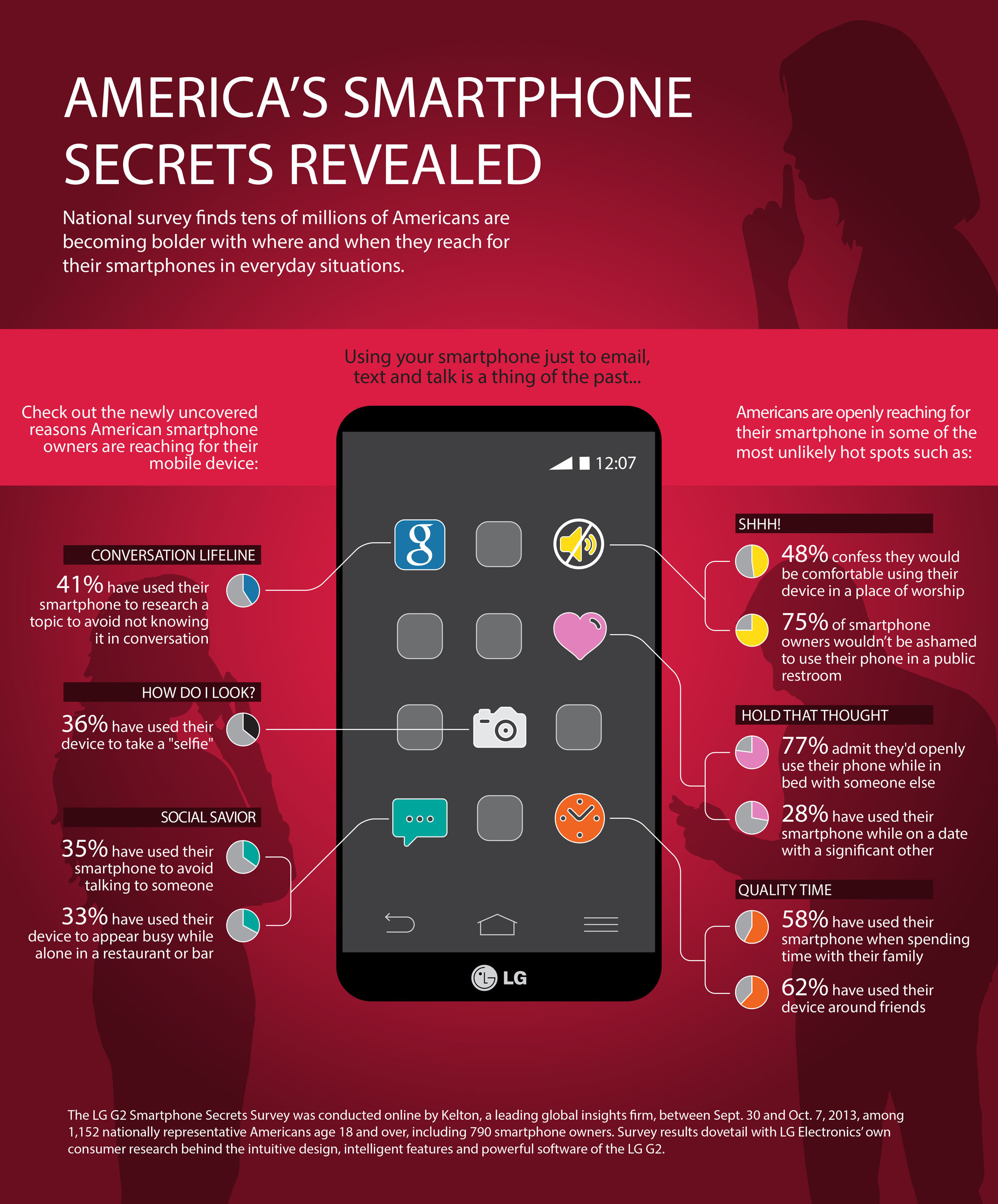 National LG G2 Smartphone Secrets Survey finds tens of millions of Americans are becoming bolder with where and  ...