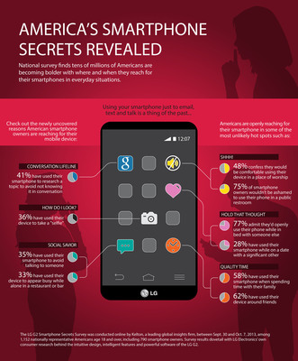 National LG G2 Smartphone Secrets Survey finds tens of millions of Americans are becoming bolder with where and when they reach for their smartphones.  (PRNewsFoto/LG Electronics USA)