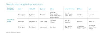 Global cities targeted by investors. (PRNewsFoto/Colliers International) (PRNewsFoto/COLLIERS INTERNATIONAL)