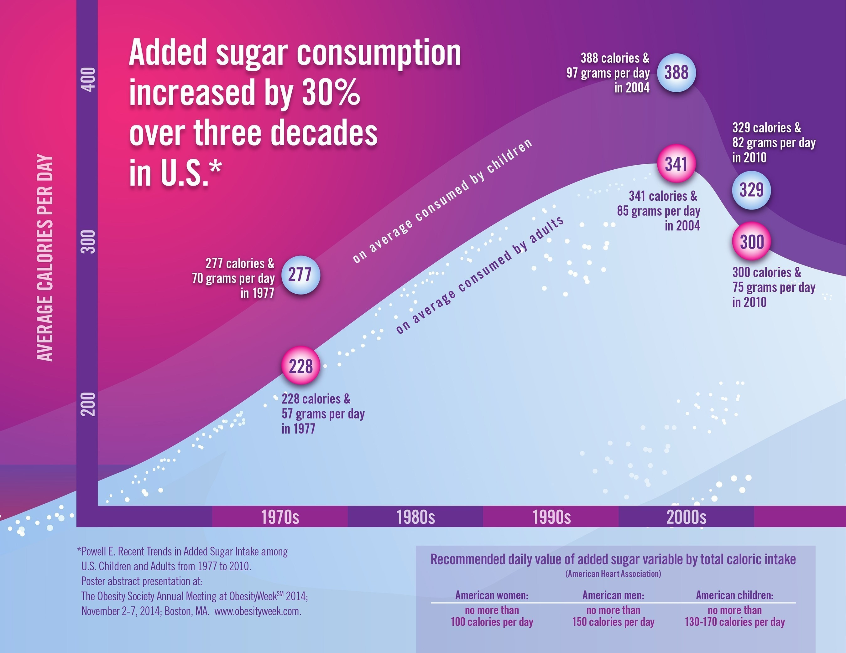 Added Sugar Consumption Increased by 30% Over Three Decades in U.S.