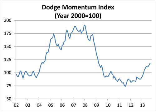 Dodge Momentum Index Makes Further Gains in September