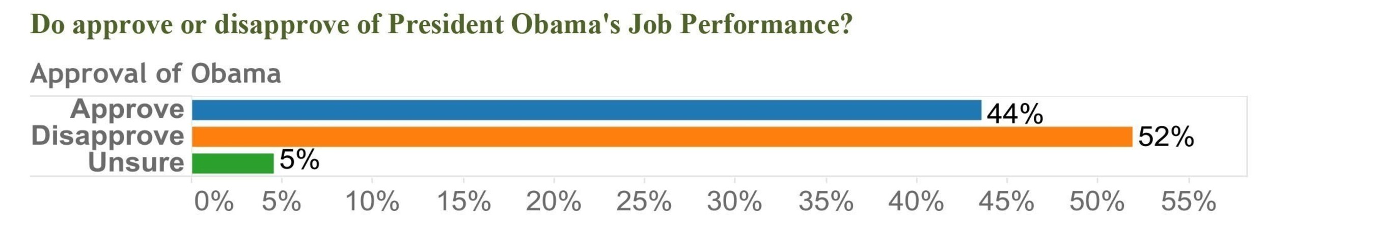 Do approve or disapprove of President Obama's Job Performance