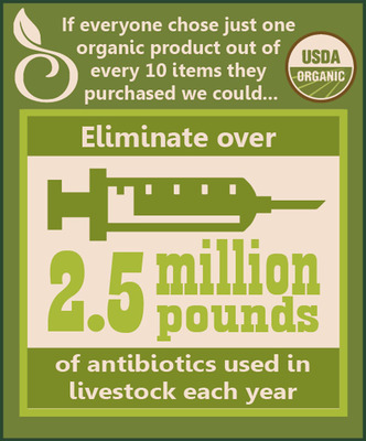Report calls out health threat from antibiotic overuse in livestock.  (PRNewsFoto/The Organic Center)