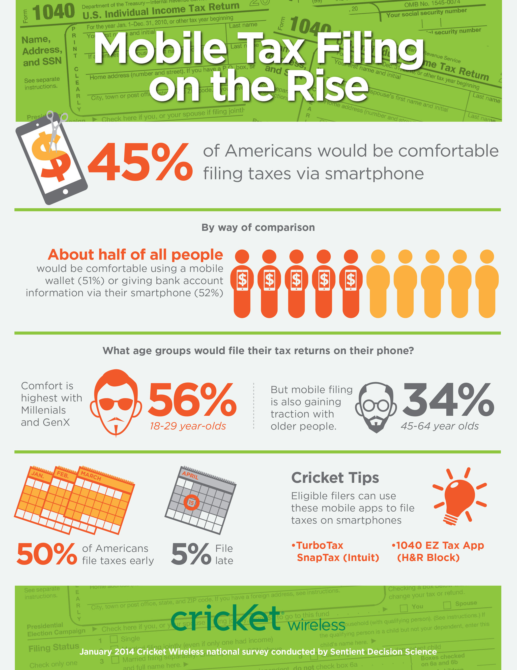 Cricket Wireless survey finds Mobile Tax Filing on the Rise.  (PRNewsFoto/Cricket Communications)