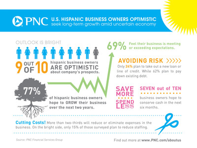 U.S. Hispanic business owners optimistic, seek long-term growth amid uncertain economy.  (PRNewsFoto/PNC Bank)