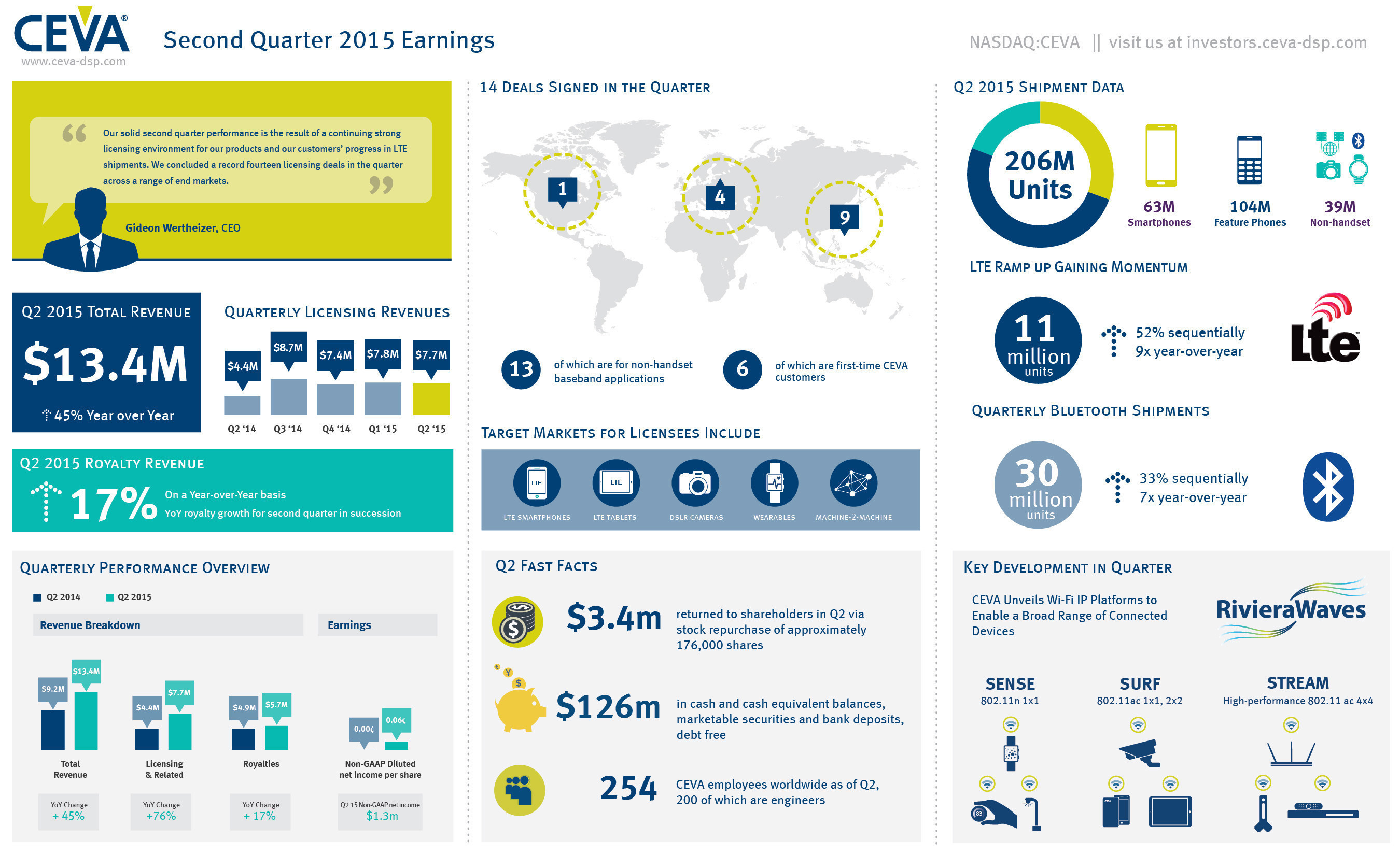 CEVA, Inc reports Q2 2015 total revenues of $13.4m, driven by a record fourteen deals signed in the quarter. Non-GAAP earnings per share is 6 cents. For more highlights from the quarter, including LTE and Bluetooth shipment updates, view the infographic.