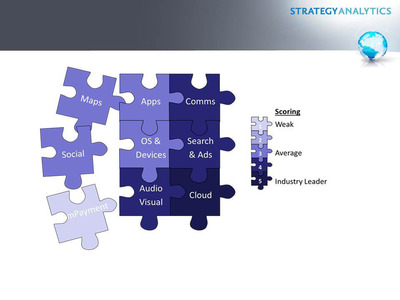 Microsoft leading in cloud computing, but improvement needed in social.  (PRNewsFoto/Strategy Analytics)