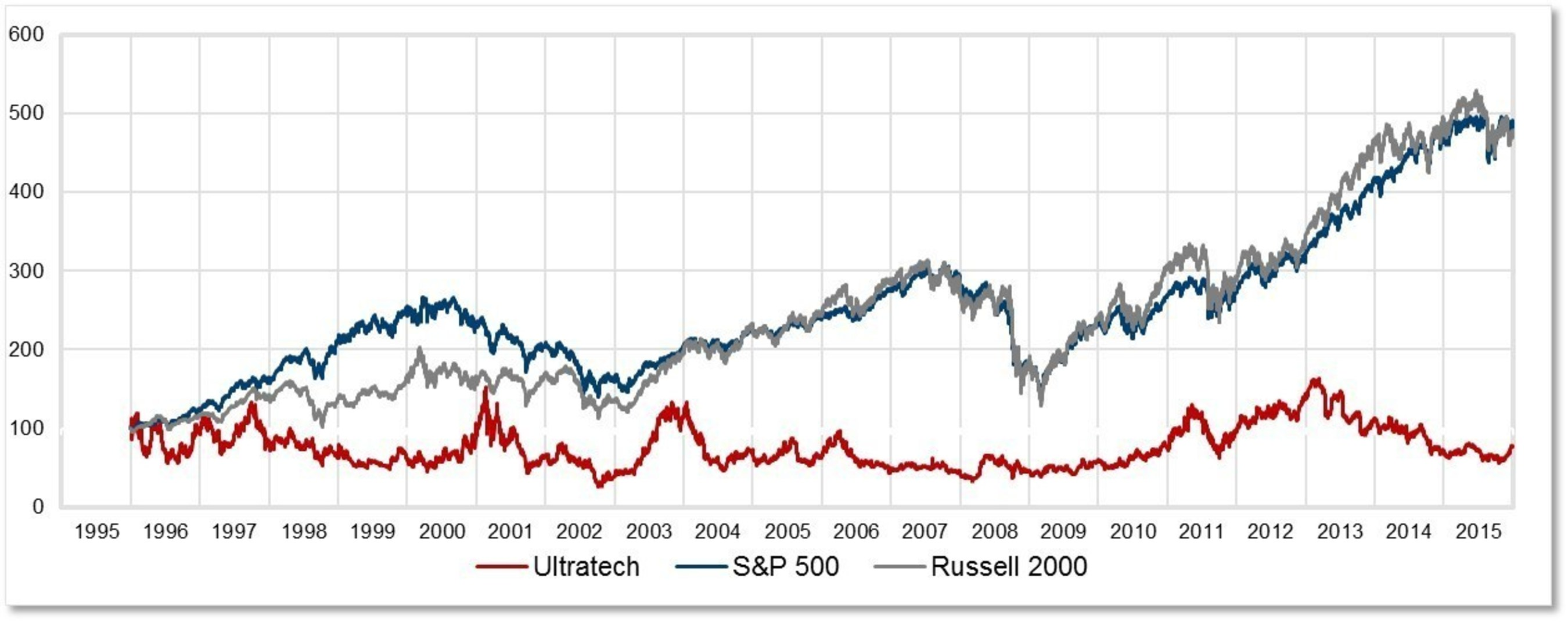 S&P 500, Russell 2000, Ultratech, Inc.