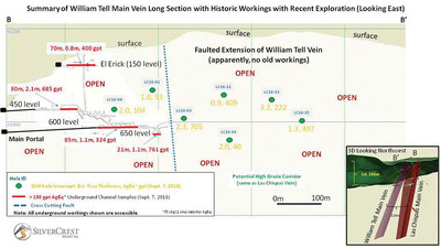 SilverCrest Metals Inc. Sonora Mexico - Las Chispas Project Figure 3 - Summary of William Tell Main Vein Long Section with Historic Workings with Recent Exploration (Looking East)