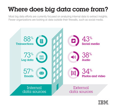 According to a new global report from IBM and the Said Business School at the University of Oxford, less than half of the organizations engaged in active Big Data initiatives are currently analyzing external sources of data, like social media.  (PRNewsFoto/IBM)