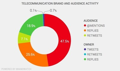 Social activity breakdown for telecommunication brands and audience, from the Brandwatch Telecommunications Report.