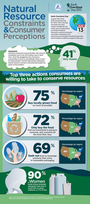 See what consumers are saying about natural resource constraints and the top three actions they are willing to take to conserve resources.