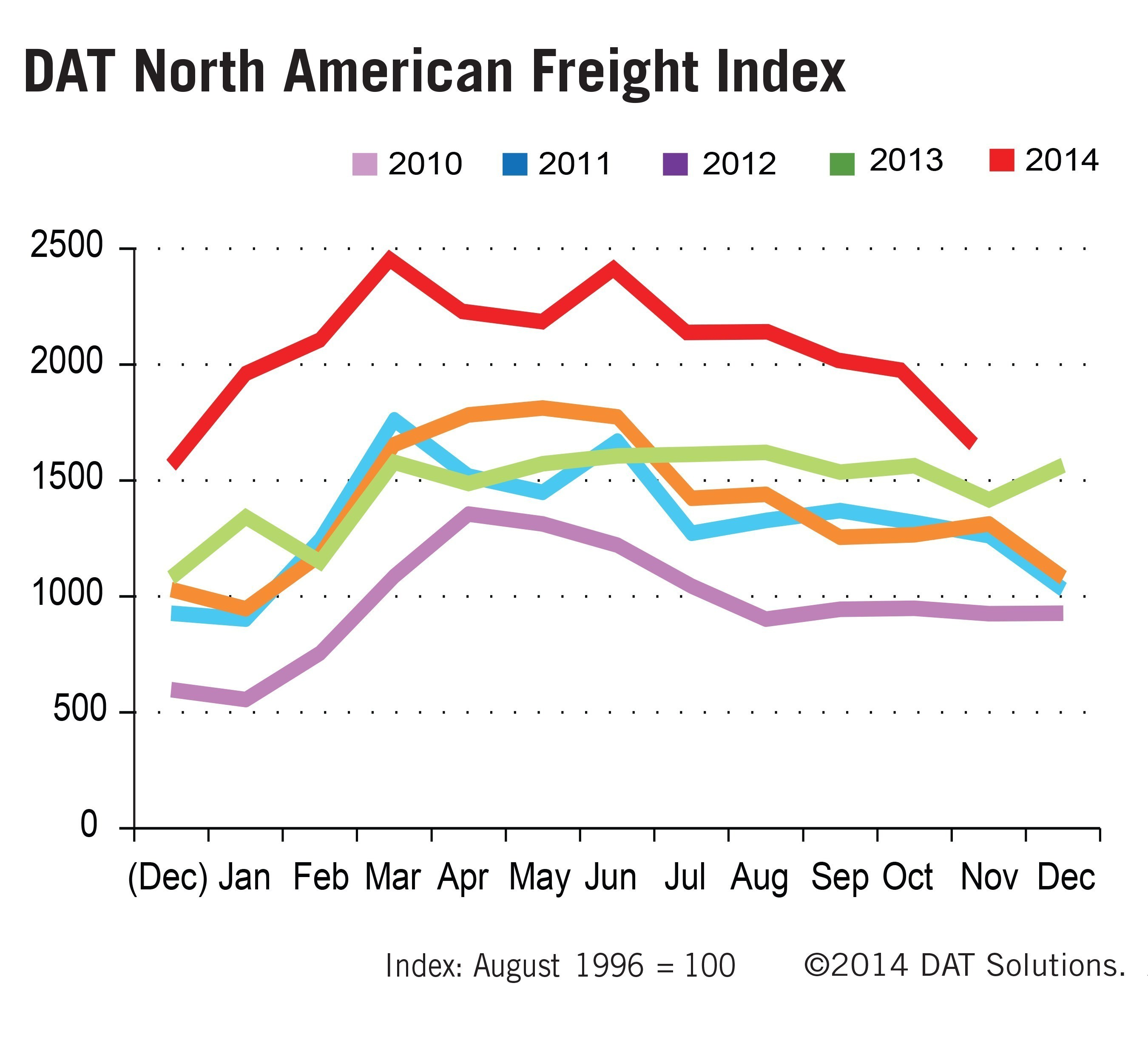 Truckload Freight Plentiful, Rates Up: November DAT Freight