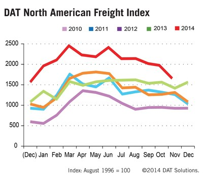 DAT North American Freight Index through November 2014.