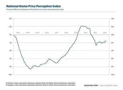 Quicken Loans' Home Price Perception Index (HPPI)