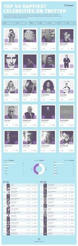 TOP 50 HAPPIEST CELEBRITIES ON TWITTER VIA TONEAPI.COM (PRNewsFoto/Adoreboard) (PRNewsFoto/Adoreboard)
