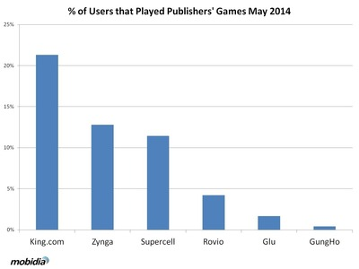 Percentage of U.S. Users Who Played Publishers' Games, May 2014. (Source: Mobidia Technology, Inc.) (PRNewsFoto/Mobidia Technology, Inc.)