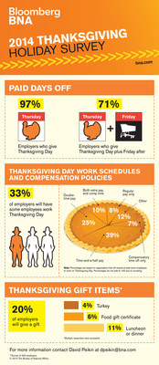 Findings from Bloomberg BNA's 2014 Thanksgiving Holiday Practices Survey reveal 33% of employers will require some employees work on Thanksgiving.
