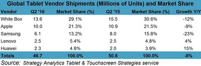 Tablet Market Stabilizing as ASPs climb 9 percent in Q2 2016, says Strategy Analytics