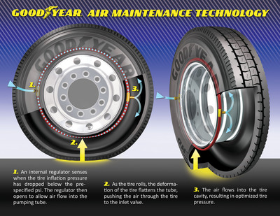 AMT - Air Maintenance Technology.  (PRNewsFoto/The Goodyear Tire & Rubber Company)
