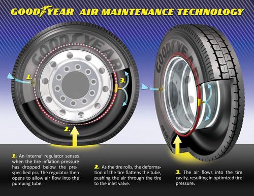 Goodyear's Air Maintenance Technology Wins 2012 POPULAR MECHANICS Breakthrough Award