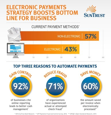 Electronic payments strategy boosts bottom line for business.