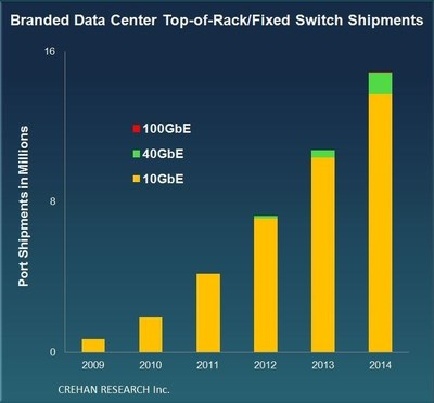 CREHAN 2014 Data Center Switching