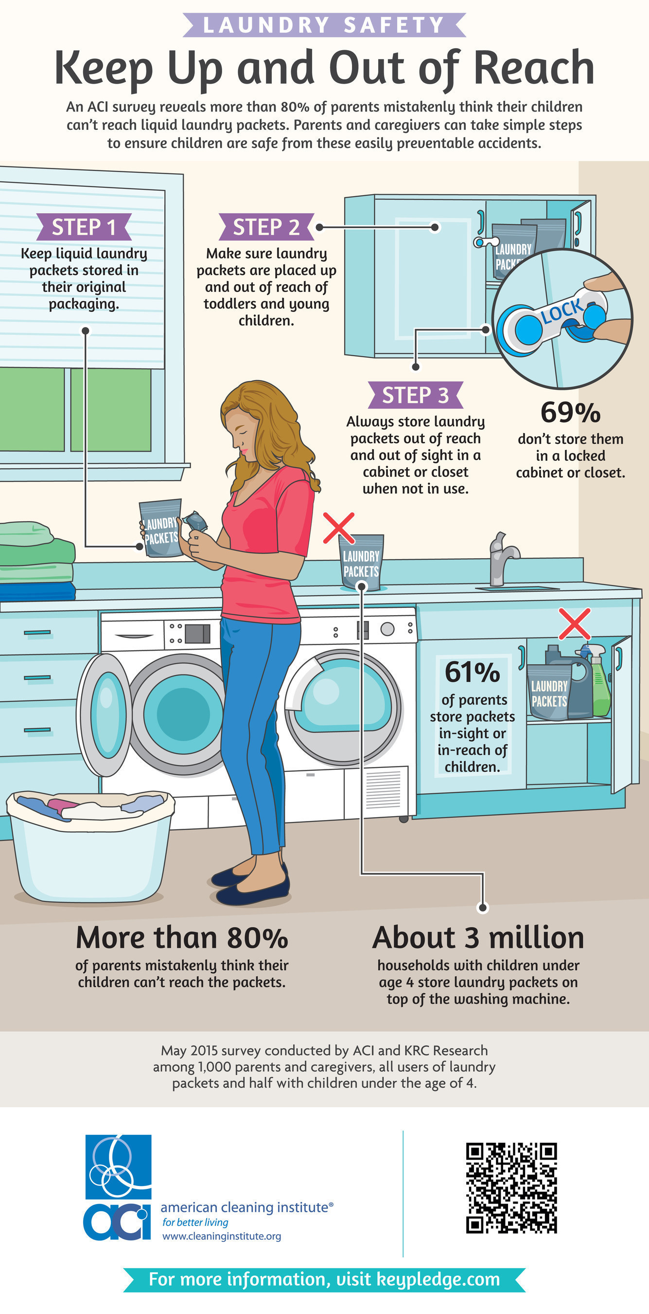 ACI Laundry Safety Infographic