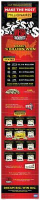 IGT MegaJackpots Make The Most Millionaires.  (PRNewsFoto/IGT)
