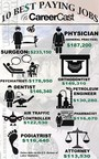 Best-Paying Jobs 2014 (PRNewsFoto/CareerCast)