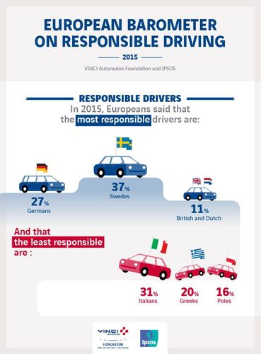 How British drivers compare in European responsible driving survey (PRNewsFoto/Responsible Driving)