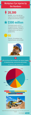 During Workplace Eye Wellness Month in March, the American Academy of Ophthalmology is reminding employers and workers about the importance of wearing eye protection. (PRNewsFoto/American Academy of Ophthalmology) (PRNewsFoto/AMERICAN ACADEMY OF OPHTHAL...)