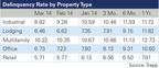 Delinquency Rate by Property Type.  (PRNewsFoto/Trepp, LLC)